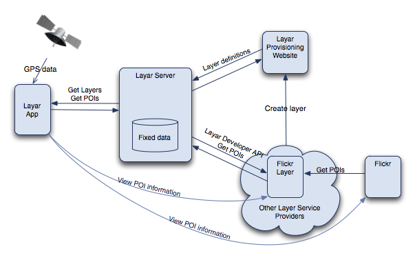 Layar Architecture